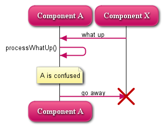 Quick declarative uml sequence diagrams hasseg example diagram ccuart Images
